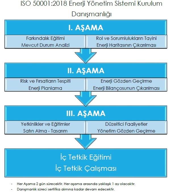 ISO 50001 – Enerji Yönetim Sistemi